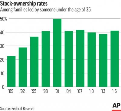 Baltimore Jewish Life   For Many Young Investors, The Stock